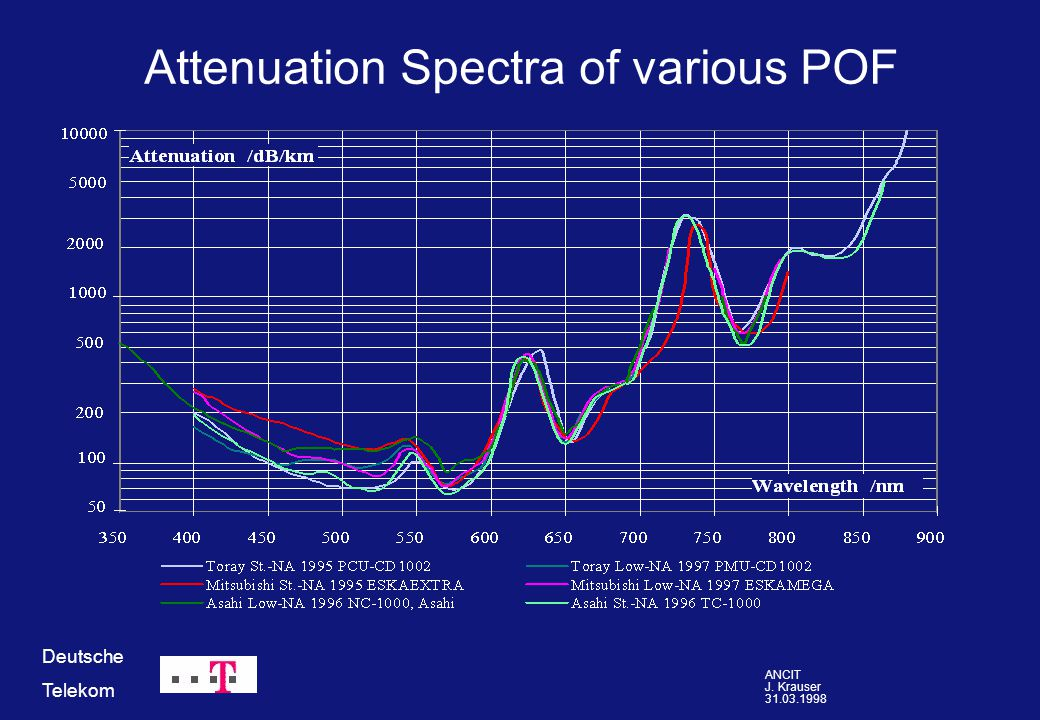 ANCIT J. Krauser 31.03.1998 Deutsche Telekom Attenuation Spectra of various POF