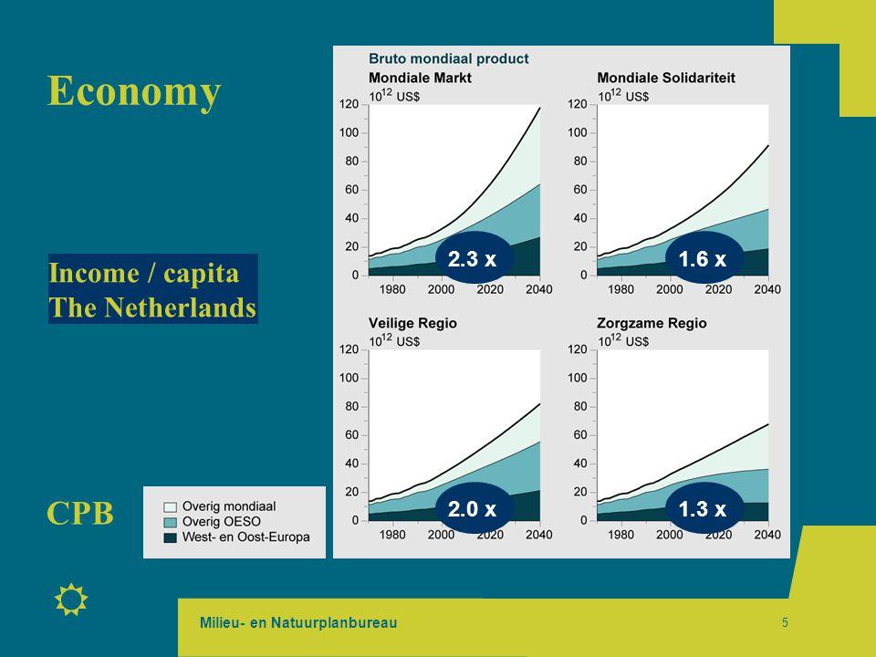 Milieu- en Natuurplanbureau R 5 Economy Income / capita The Netherlands 1.6 x 1.3 x 2.3 x 2.0 x CPB