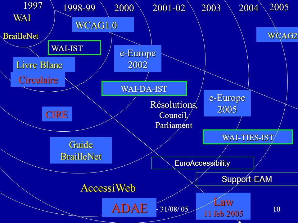 Seminar DCU - 31/08/ 0510 WAI BrailleNet 1997 WCAG1.01998-9920002001-02WAI-IST WAI-DA-IST WAI-TIES-IST Circulaire Livre Blanc Guide BrailleNet Résolutions, Council, Parliament CIRE AccessiWeb2003ADAE Law 11 feb 2005 WCAG2.0 WCAG2.0 e-Europe 2002 e-Europe 2005 20042005 EuroAccessibility Support-EAM