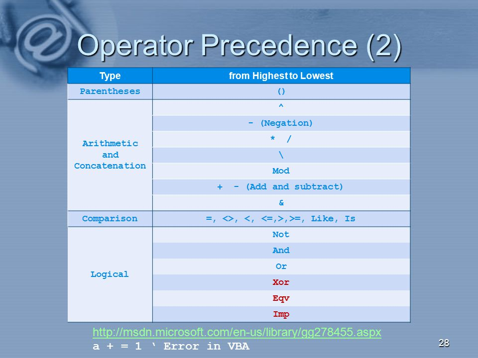 Operator Precedence (2) Typefrom Highest to Lowest Parentheses () Arithmetic and Concatenation ^ - (Negation) * / \ Mod + - (Add and subtract) & Compa