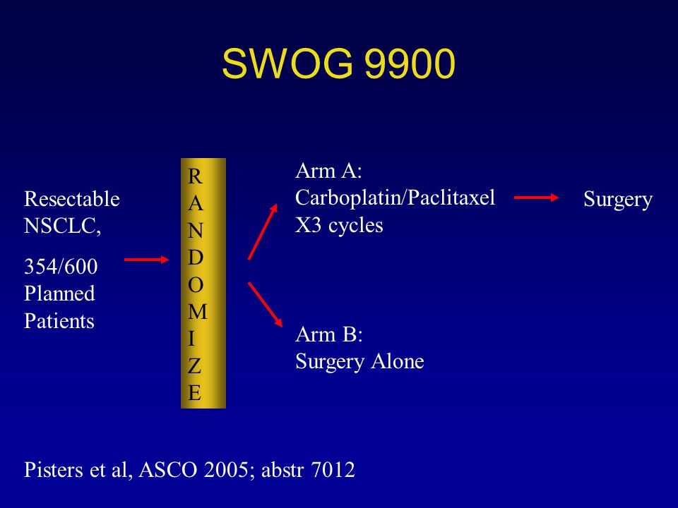 SWOG 9900 RANDOMIZERANDOMIZE Resectable NSCLC, 354/600 Planned Patients Arm B: Surgery Alone Arm A: Carboplatin/Paclitaxel X3 cycles Surgery Pisters e