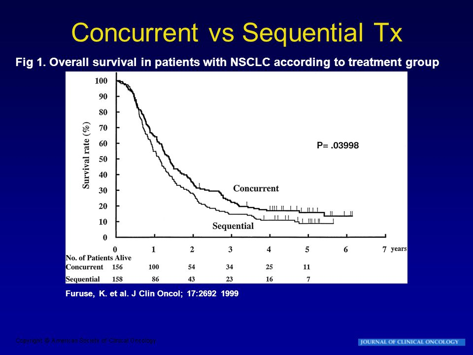 Furuse, K. et al. J Clin Oncol; 17:2692 1999 Fig 1. Overall survival in patients with NSCLC according to treatment group Concurrent vs Sequential Tx
