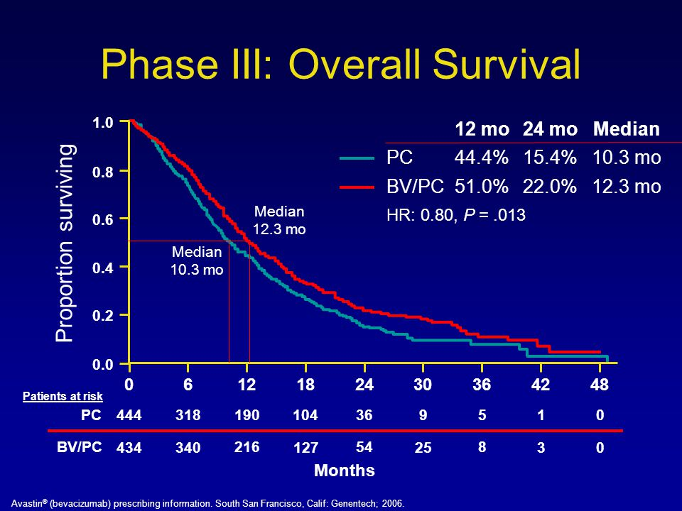 Phase III: Overall Survival HR: 0.80, P =.013 BV/PC51.0%22.0% 12.3 mo PC44.4%15.4% 10.3 mo 0.0 0.2 0.4 0.6 0.8 1.0 Proportion surviving 0642481830 12