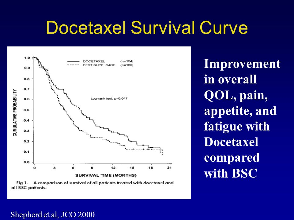 Docetaxel Survival Curve Shepherd et al, JCO 2000 Improvement in overall QOL, pain, appetite, and fatigue with Docetaxel compared with BSC