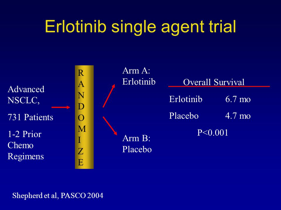 Erlotinib single agent trial RANDOMIZERANDOMIZE Advanced NSCLC, 731 Patients 1-2 Prior Chemo Regimens Arm B: Placebo Arm A: Erlotinib Shepherd et al,