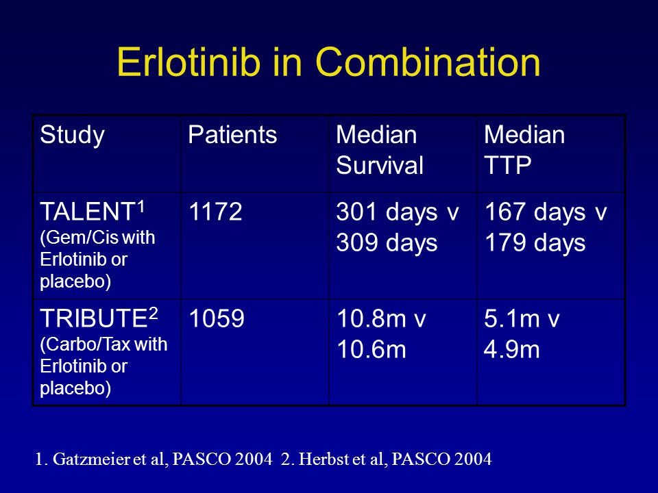 Erlotinib in Combination StudyPatientsMedian Survival Median TTP TALENT 1 (Gem/Cis with Erlotinib or placebo) 1172301 days v 309 days 167 days v 179 d