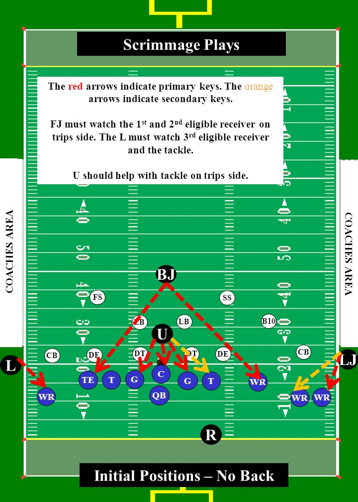 3 0 4 0 5 0 4 0 3 0 4 0 5 0 4 0 3 0 COACHES AREA T WR TE G T WR QB LJ L R U BJ G Scrimmage Plays C SS FS CB LB CB DE LB DE DT B10 DT Initial Positions – No Back WR The red arrows indicate primary keys.