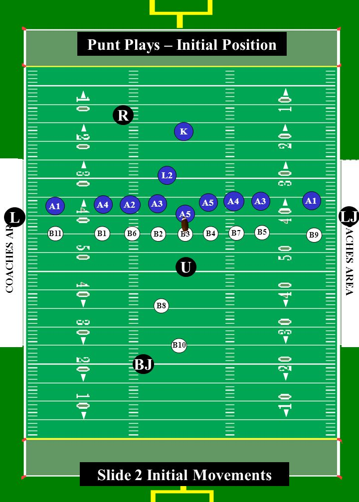 3 0 4 0 5 0 4 0 3 0 4 0 5 0 4 0 3 0 COACHES AREA A3 A5 A3 A1 A2 A1 K L2 A4 R U BJ L LJ A4 Punt Plays – Initial Position A5 B1 B2 B3 B4 B5 B6 B7 B8 B9 B10 B11 Slide 2 Initial Movements