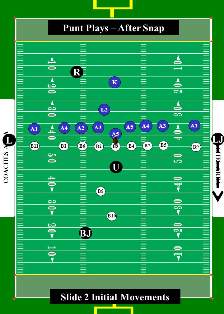 3 0 4 0 5 0 4 0 3 0 4 0 5 0 4 0 3 0 COACHES AREA A3 A5 A3 A1 A2 A1 K L2 A4 R U BJ L LJ A4 Punt Plays – After Snap A5 B1 B2 B3 B4 B5 B6 B7 B8 B9 B10 B11 Slide 2 Initial Movements
