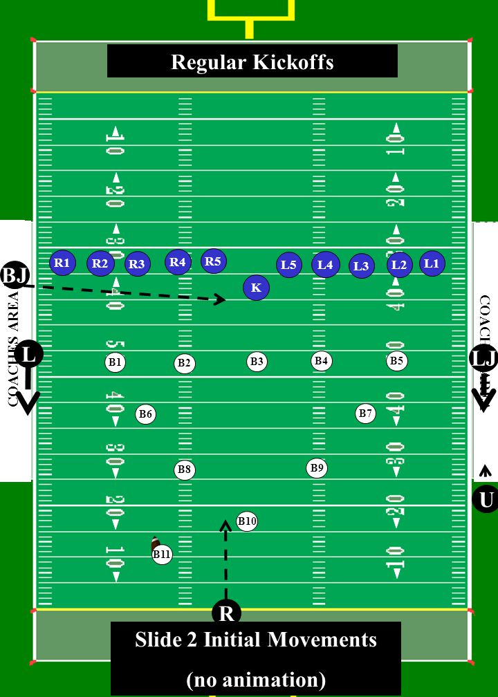 3 0 4 0 5 0 4 0 3 0 4 0 5 0 4 0 3 0 COACHES AREA R3 L5 L3 L1 R2 R1 K L2 L4 U R LJ L BJ R4 Regular Kickoffs R5 B1 B2 B3 B4 B5 B6 B7 B8 B9 B10 B11 Slide 2 Initial Movements (no animation)