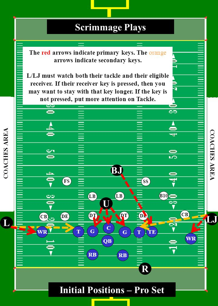 3 0 4 0 5 0 4 0 3 0 4 0 5 0 4 0 3 0 COACHES AREA T RB WR G T QB LJ L R U BJ G Scrimmage Plays C SS FS CB LB CB DE LB DE DT B10 DT Initial Positions - Balanced TE The red arrows indicate primary keys.