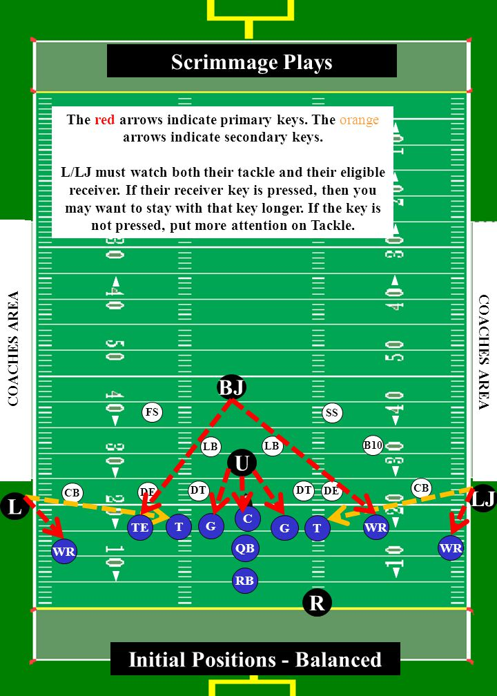 3 0 4 0 5 0 4 0 3 0 4 0 5 0 4 0 3 0 COACHES AREA RB WR G T QB LJ L R U BJ G Scrimmage Plays C SS FS CB LB CB DE LB DE DT B10 DT Initial Positions - Trips TWR The red arrows indicate primary keys.