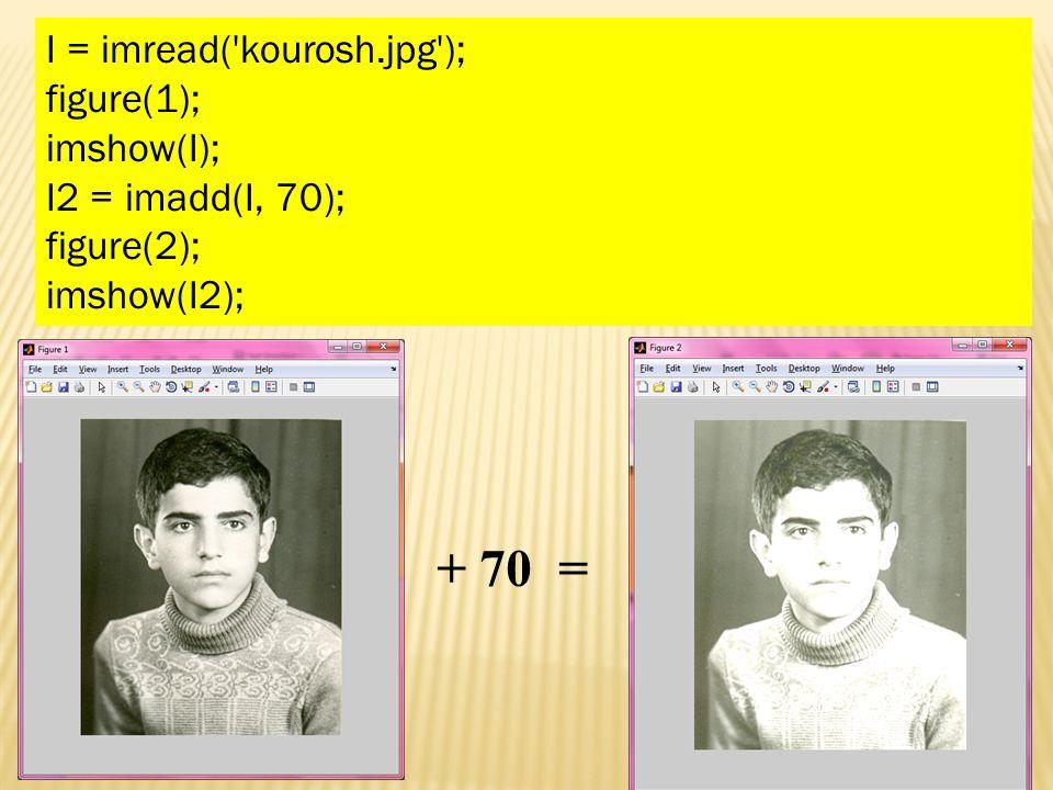 I = imread( kourosh.jpg ); figure(1); imshow(I); I2 = imadd(I, 70); figure(2); imshow(I2); + 70 =