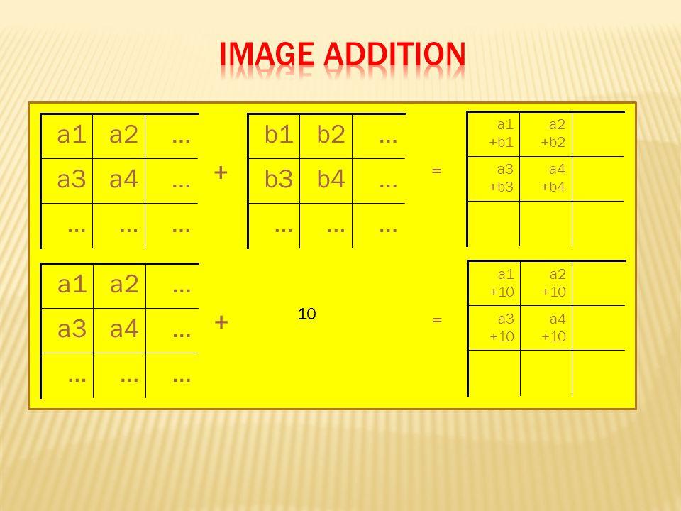 ……… …a4a3 …a2a1 ……… …b4b3 …b2b1 a4 +b4 a3 +b3 a2 +b2 a1 +b1 + = ……… …a4a3 …a2a1 a4 +10 a3 +10 a2 +10 a1 +10 + = 10