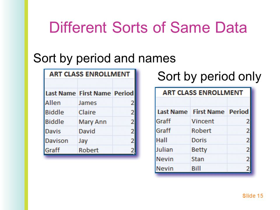 Different Sorts of Same Data Sort by period and names Sort by period only Slide 15