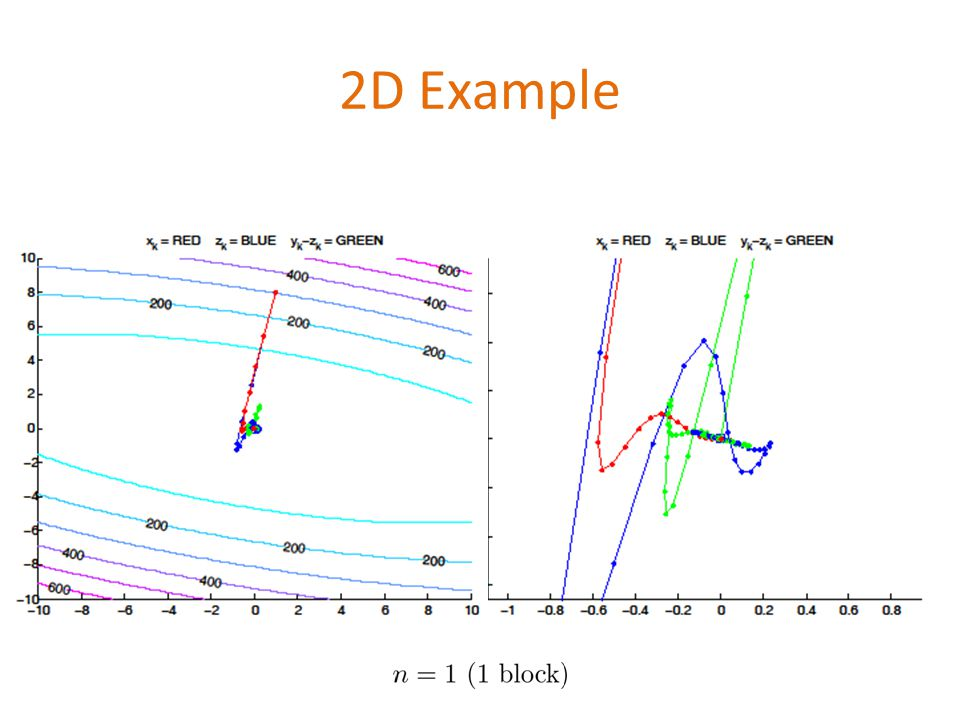 2D Example
