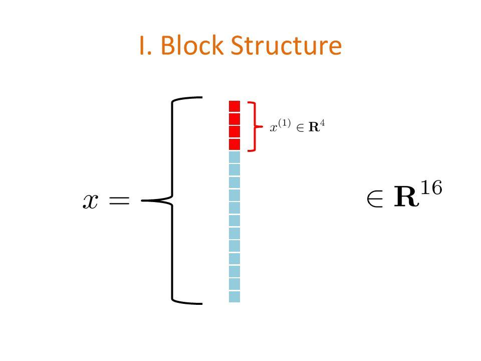 New ESO Theorem (Fercoq & R. 12/2013) (i) (ii)