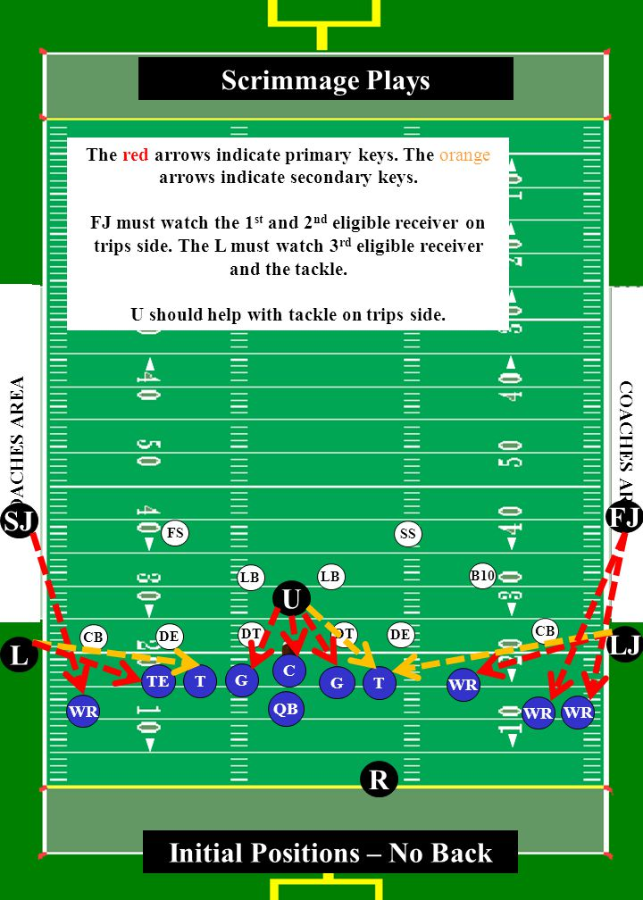 3 0 4 0 5 0 4 0 3 0 4 0 5 0 4 0 3 0 COACHES AREA T WR TE G T WR QB LJ L R U FJ SJ G Scrimmage Plays C SS FS CB LB CB DE LB DE DT B10 DT Initial Positions – No Back WR The red arrows indicate primary keys.
