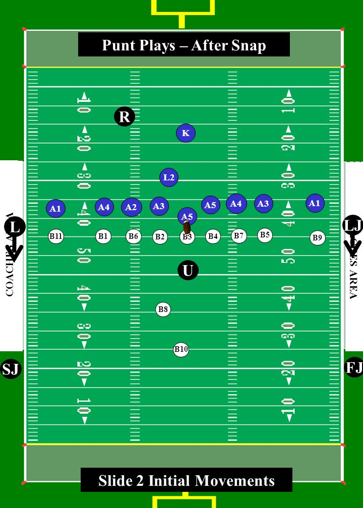 3 0 4 0 5 0 4 0 3 0 4 0 5 0 4 0 3 0 COACHES AREA A3 A5 A3 A1 A2 A1 K L2 A4 R U SJ FJ L LJ A4 Punt Plays – After Snap A5 B1 B2 B3 B4 B5 B6 B7 B8 B9 B10 B11 Slide 2 Initial Movements