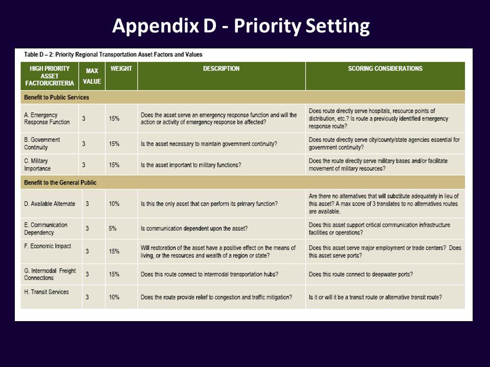 Appendix D - Priority Setting
