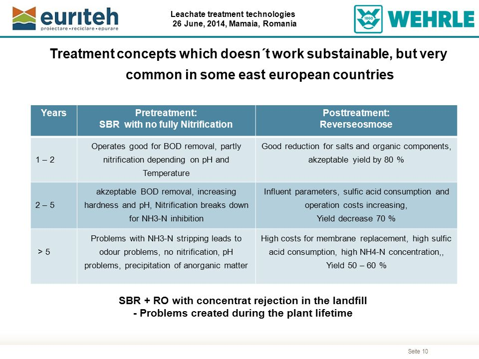 Seite 10 Leachate treatment technologies 26 June, 2014, Mamaia, Romania YearsPretreatment: SBR with no fully Nitrification Posttreatment: Reverseosmos