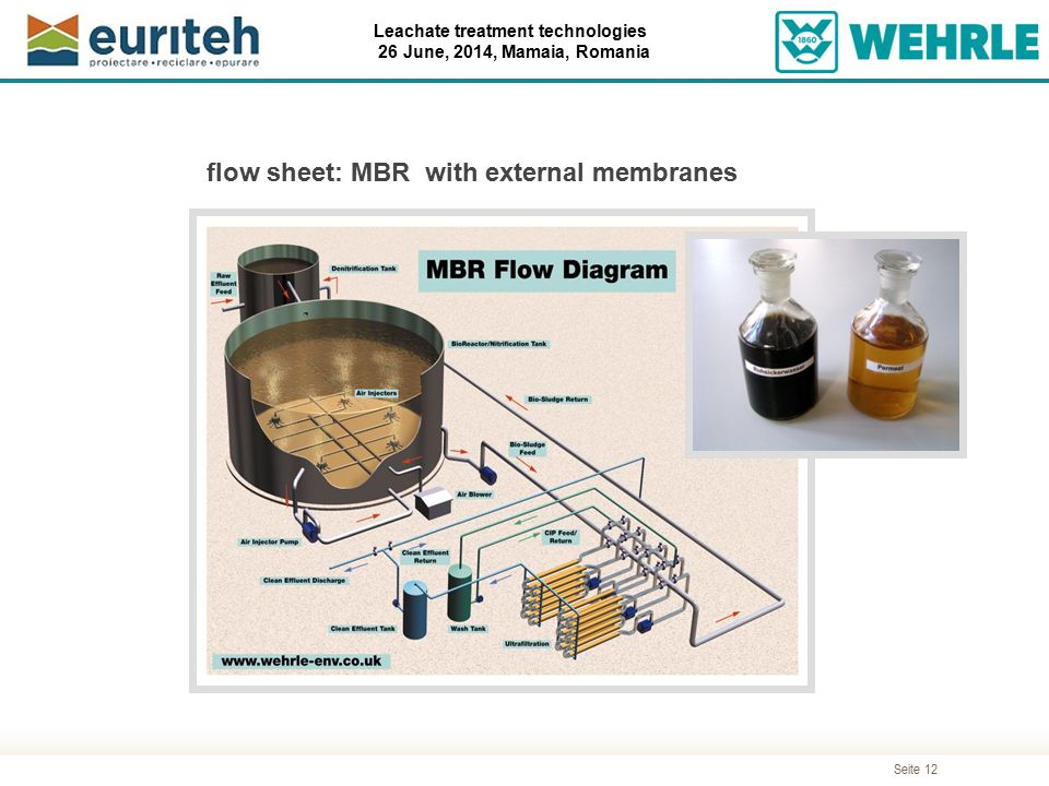 Seite 12 Leachate treatment technologies 26 June, 2014, Mamaia, Romania flow sheet: MBR with external membranes
