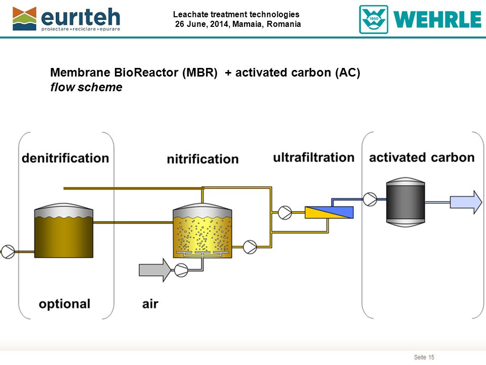 Seite 15 Leachate treatment technologies 26 June, 2014, Mamaia, Romania Membrane BioReactor (MBR) + activated carbon (AC) flow scheme