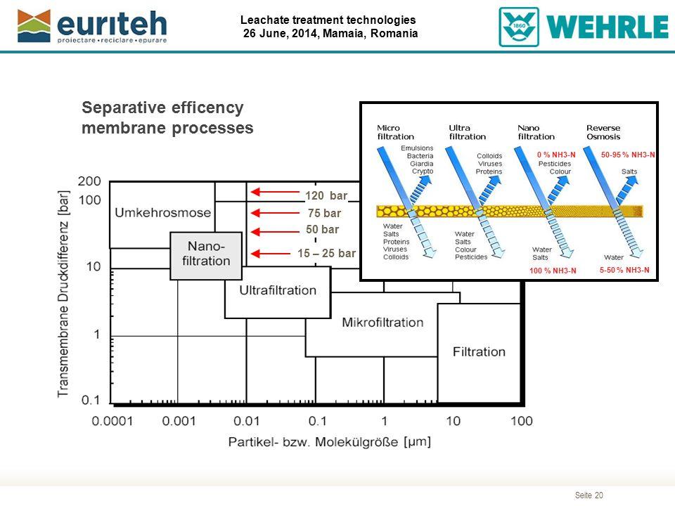 Seite 20 Leachate treatment technologies 26 June, 2014, Mamaia, Romania 50 bar 75 bar 120 bar Separative efficency membrane processes 15 – 25 bar 50-9