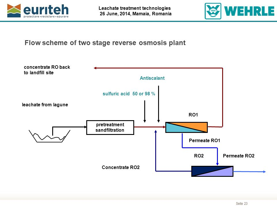 Seite 23 Leachate treatment technologies 26 June, 2014, Mamaia, Romania Flow scheme of two stage reverse osmosis plant Antiscalant RO1 RO2 leachate fr