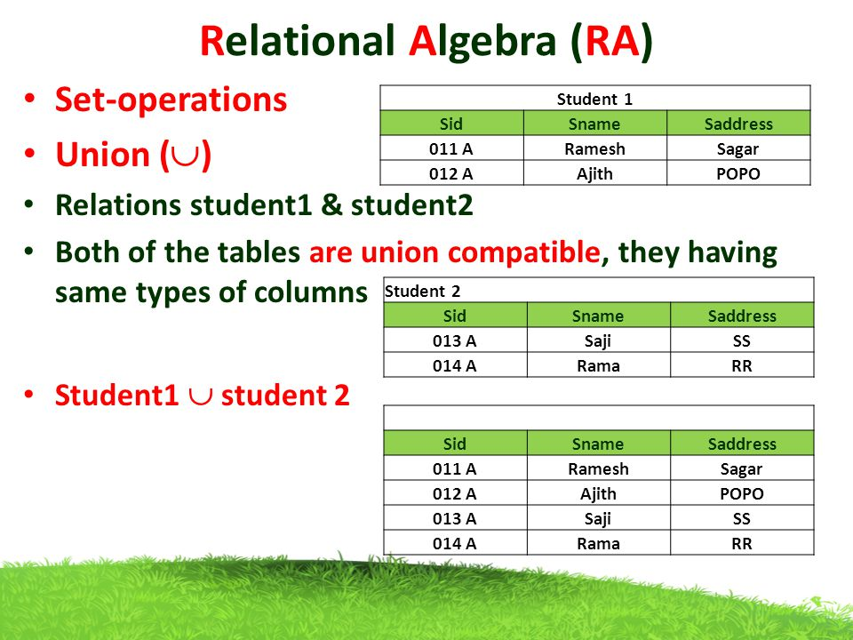 Relational Algebra (RA) Set-operations Union (  ) Relations student1 & student2 Both of the tables are union compatible, they having same types of columns Student1  student 2 Student 1 SidSnameSaddress 011 ARameshSagar 012 AAjithPOPO Student 2 SidSnameSaddress 013 ASajiSS 014 ARamaRR SidSnameSaddress 011 ARameshSagar 012 AAjithPOPO 013 ASajiSS 014 ARamaRR