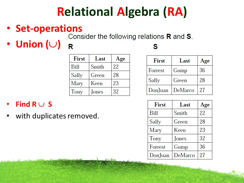 Relational Algebra (RA) Set-operations Union (  ) Find R  S with duplicates removed.