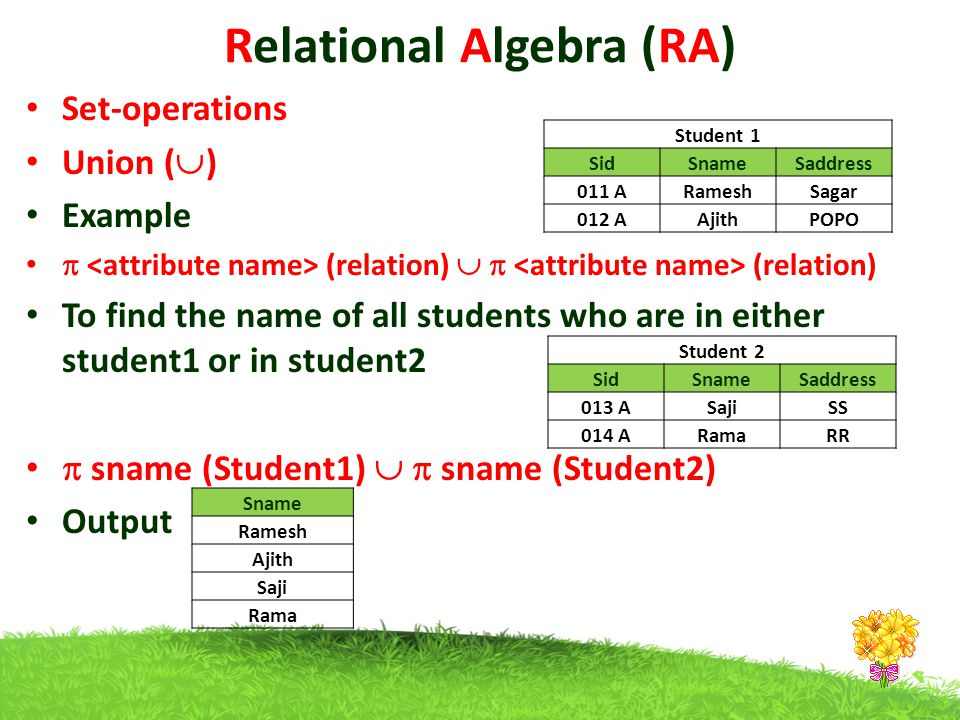 Relational Algebra (RA) Set-operations Union (  ) Example  (relation)   (relation) To find the name of all students who are in either student1 or in student2  sname (Student1)   sname (Student2) Output Sname Ramesh Ajith Saji Rama Student 1 SidSnameSaddress 011 ARameshSagar 012 AAjithPOPO Student 2 SidSnameSaddress 013 ASajiSS 014 ARamaRR