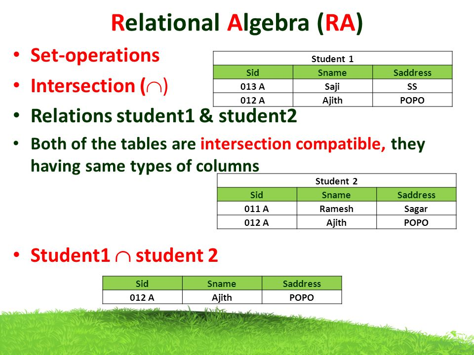 Relational Algebra (RA) Set-operations Intersection (  ) Relations student1 & student2 Both of the tables are intersection compatible, they having same types of columns Student1  student 2 Student 1 SidSnameSaddress 013 ASajiSS 012 AAjithPOPO Student 2 SidSnameSaddress 011 ARameshSagar 012 AAjithPOPO SidSnameSaddress 012 AAjithPOPO