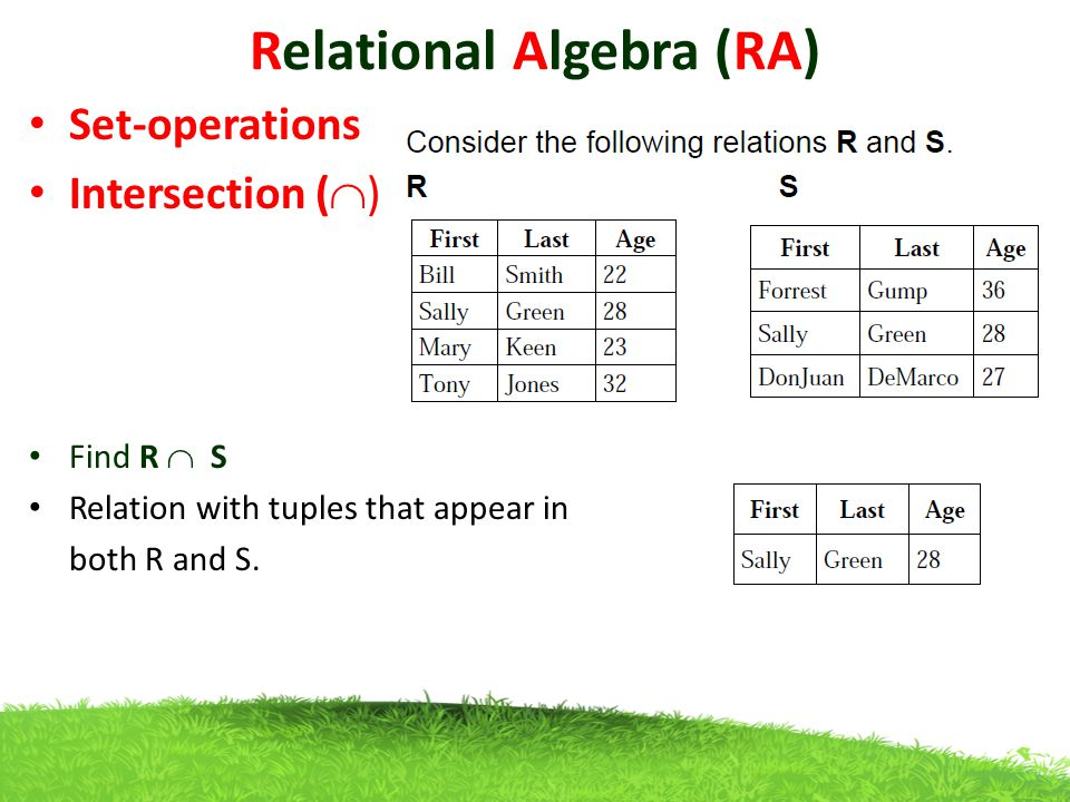 Relational Algebra (RA) Set-operations Intersection (  ) Find R  S Relation with tuples that appear in both R and S.