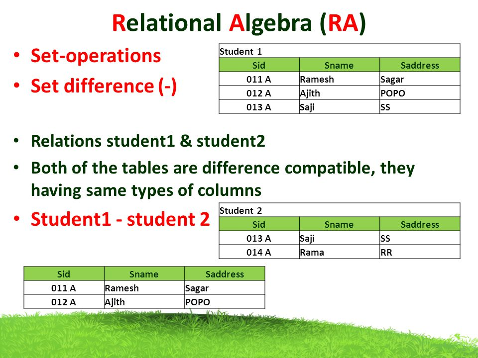 Relational Algebra (RA) Set-operations Set difference (-) Relations student1 & student2 Both of the tables are difference compatible, they having same types of columns Student1 - student 2 Student 1 SidSnameSaddress 011 ARameshSagar 012 AAjithPOPO 013 ASajiSS Student 2 SidSnameSaddress 013 ASajiSS 014 ARamaRR SidSnameSaddress 011 ARameshSagar 012 AAjithPOPO