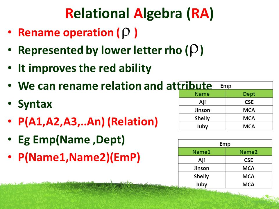 Relational Algebra (RA) Rename operation ( ) Represented by lower letter rho ( ) It improves the red ability We can rename relation and attribute Syntax P(A1,A2,A3,..An) (Relation) Eg Emp(Name,Dept) P(Name1,Name2)(EmP) Emp NameDept AjiCSE JinsonMCA ShellyMCA JubyMCA Emp Name1Name2 AjiCSE JinsonMCA ShellyMCA JubyMCA