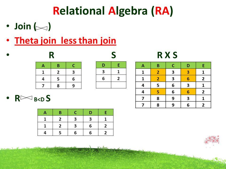 Relational Algebra (RA) Join ( ) Theta join less than join R S R X S R B<D S ABC 123 456 789 DE 31 62 ABCDE 12331 12362 45662 ABCDE 12331 12362 45631 45662 78931 78962 ABCDE 12331 12362 45631 45662 78931 78962