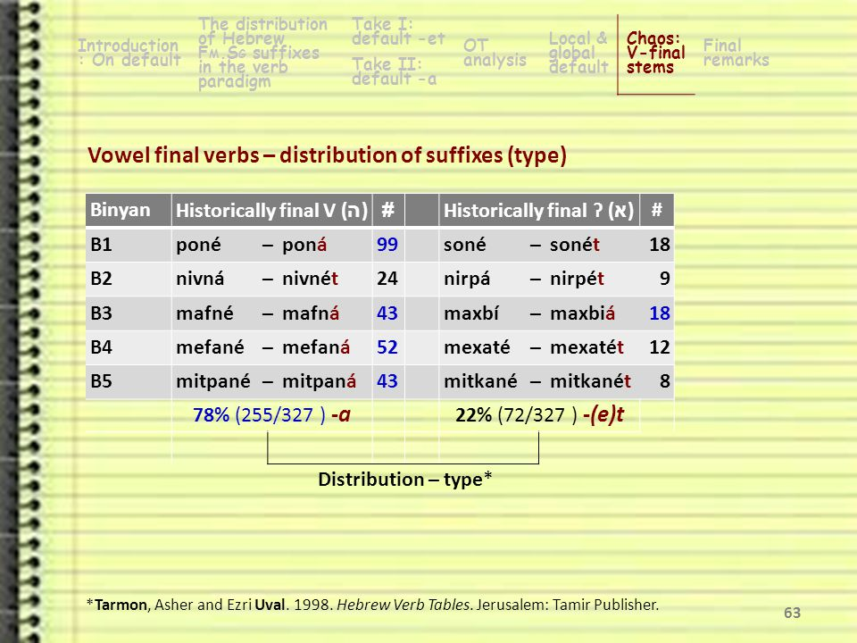 62 Vowel final verbs – historical reason for the chaos Introduction: On default Hebrew F M.S G suffixes in the verb paradigm Take I: default -et OT analysis Local & global default Chaos: V-final stems Final remarks Take II: default -a BinyanHistorically final V ( ה )Historically final Ɂ ( א ) B1poné–ponásoné–sonét B2nivná–nivnétnirpá–nirpét B3mafné–mafnámaxbí–maxbiá B4mefané–mefanámexaté–mexatét B5mitpané–mitpanámitkané–mitkanét