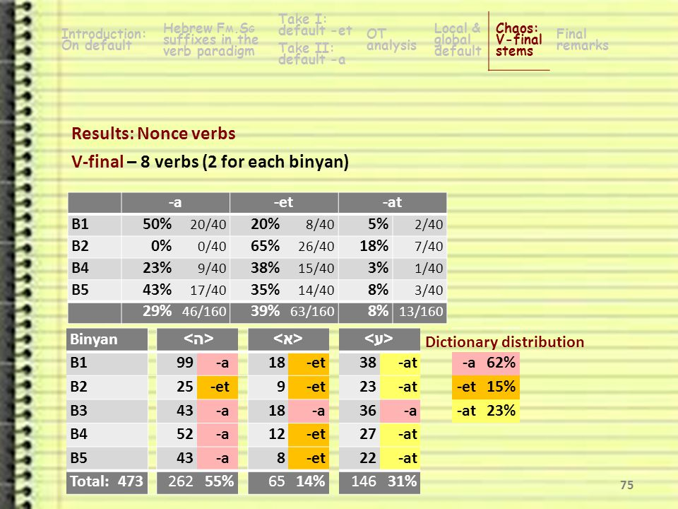 Results: Nonce verbs V-final – 8 verbs (2 for each binyan) 74 Introduction: On default Hebrew F M.S G suffixes in the verb paradigm Take I: default -et OT analysis Local & global default Chaos: V-final stems Final remarks Take II: default -a -a-et-at B150% 20/40 20% 8/40 5% 2/40 B20% 0/40 65% 26/40 18% 7/40 B423% 9/40 38% 15/40 3% 1/40 B543% 17/40 35% 14/40 8% 3/40 29% 46/160 39% 63/160 8% 13/160 Dictionary distribution BinyanHistorically final Type B1šoméa–šomáat 'hear'38 B2nišmá–nišmáat 'is heard'23 B3mašpía–mašpiá 'affect'36 B4mevaʦéa–mevaʦáat 'perform'27 B5mitbaʦéa–mitbaʦáat 'is executed'22