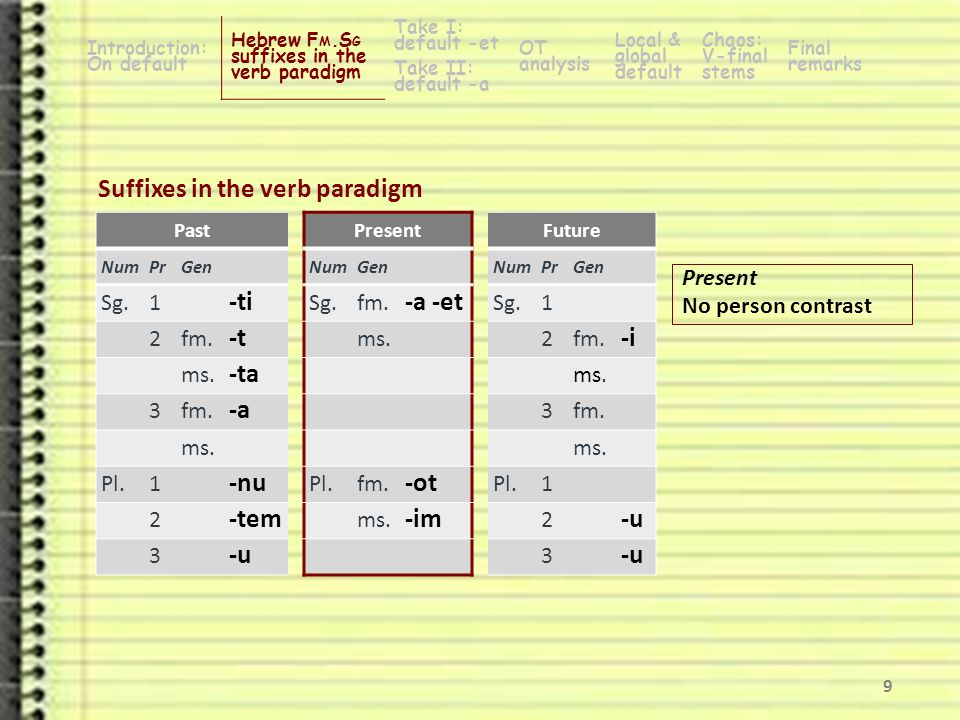 Suffixes in the verb paradigm PastPresentFuture NumPrGenNumGenNumPrGen Sg.1 -ti Sg.fm.