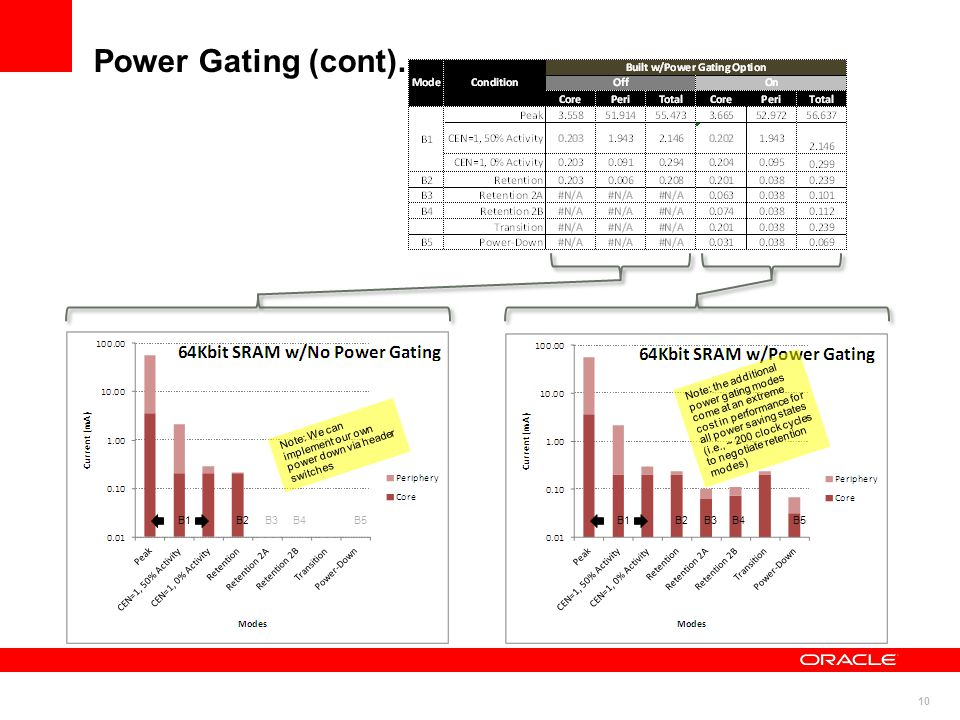 10 Power Gating (cont).