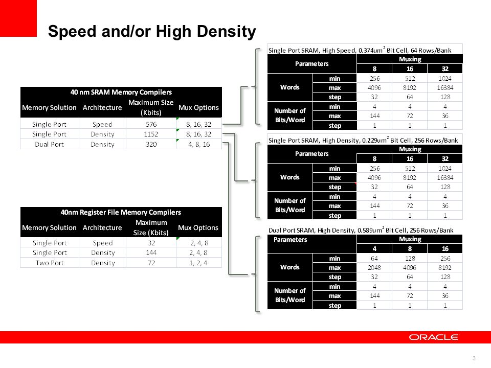 3 Speed and/or High Density