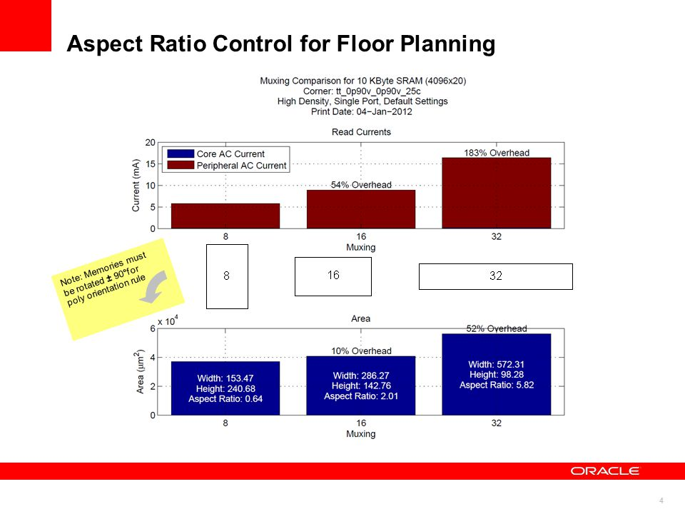 4 Aspect Ratio Control for Floor Planning Note: Memories must be rotated ± 90°for poly orientation rule