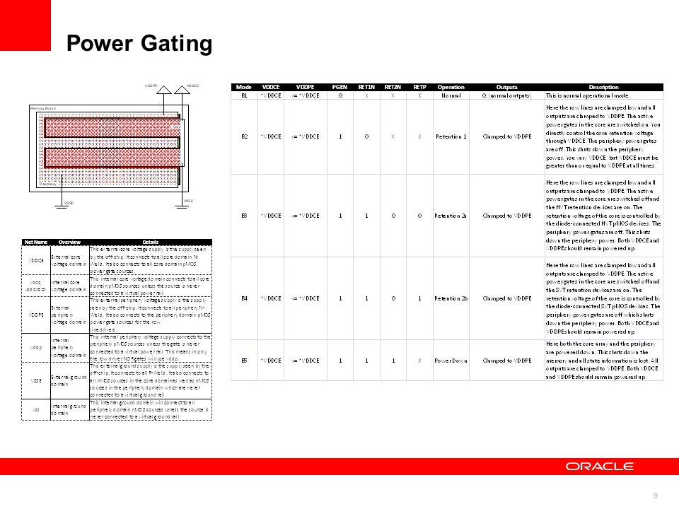 9 Power Gating