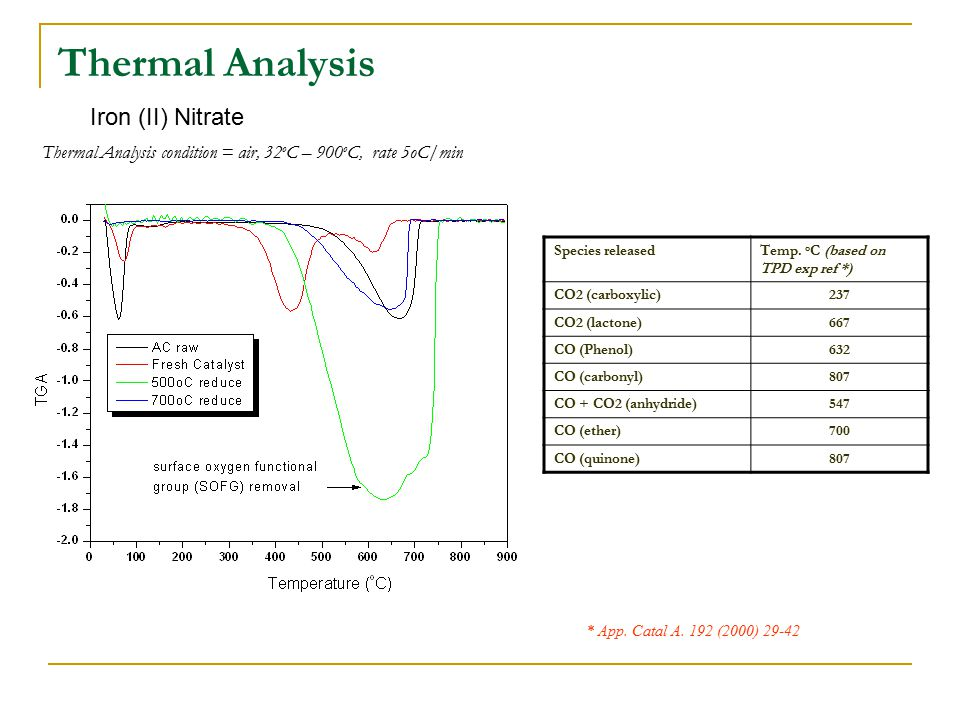 Thermal Analysis Thermal Analysis condition = air, 32 o C – 900 o C, rate 5oC/min * App.