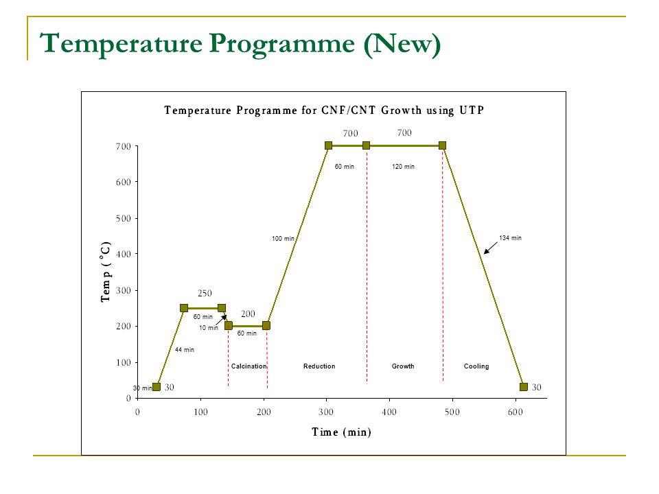 Temperature Programme (New) CalcinationReductionGrowthCooling 30 min 44 min 60 min 10 min 60 min 100 min 60 min120 min 134 min