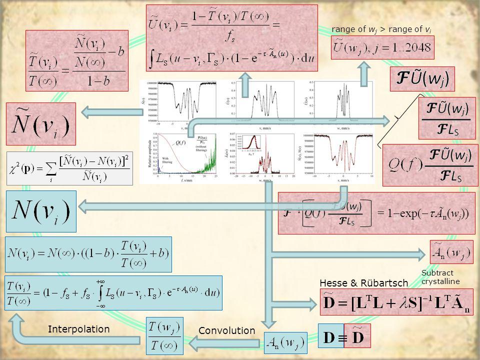 range of w j > range of v i ℱ −1 = 1  exp(  Ã n (w j )) Interpolation Convolution Hesse & Rübartsch Subtract crystalline