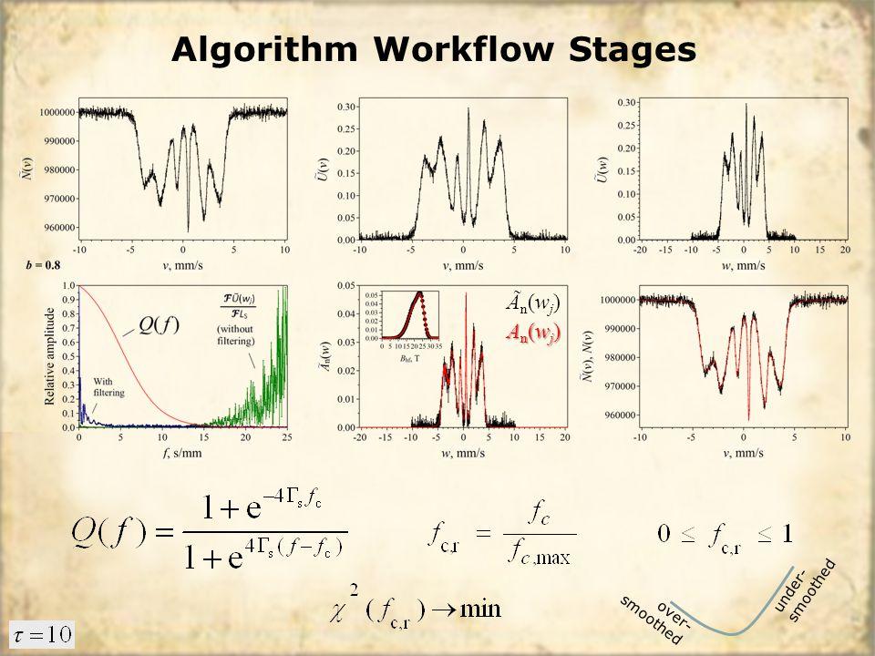 Algorithm Workflow Stages Ãn(wj)Ãn(wj) An(wj)An(wj)An(wj)An(wj) under- smoothed over- smoothed