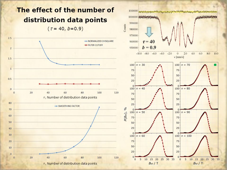 n, Number of distribution data points  = 40 b = 0.9 The effect of the number of distribution data points (  = 40, b=0.9)