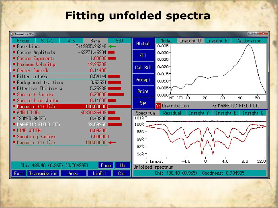Fitting unfolded spectra